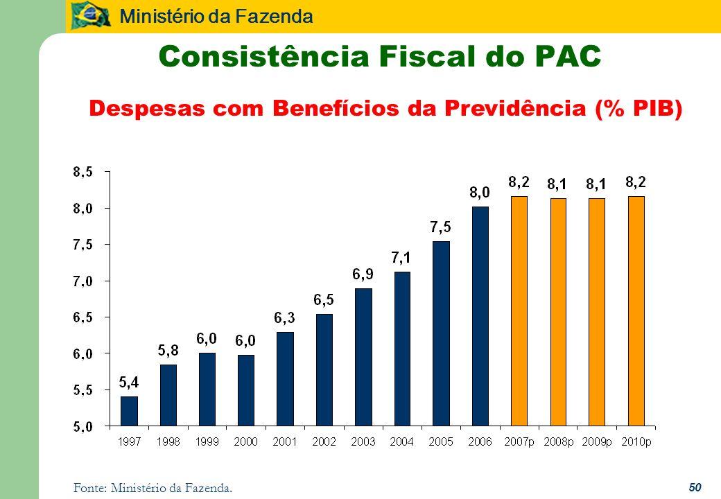 Ministério da Fazenda 50 Consistência Fiscal do PAC Despesas com Benefícios da Previdência (% PIB) Fonte: Ministério da Fazenda.