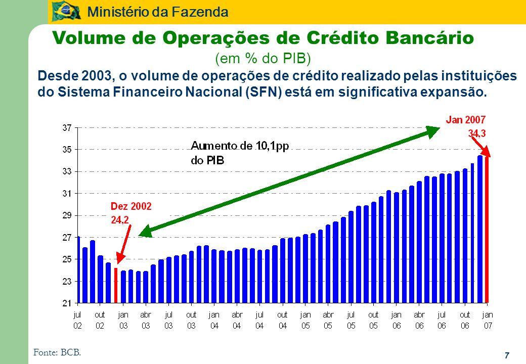 Ministério da Fazenda 7 Volume de Operações de Crédito Bancário (em % do PIB) Fonte: BCB. Desde 2003, o volume de operações de crédito realizado pelas