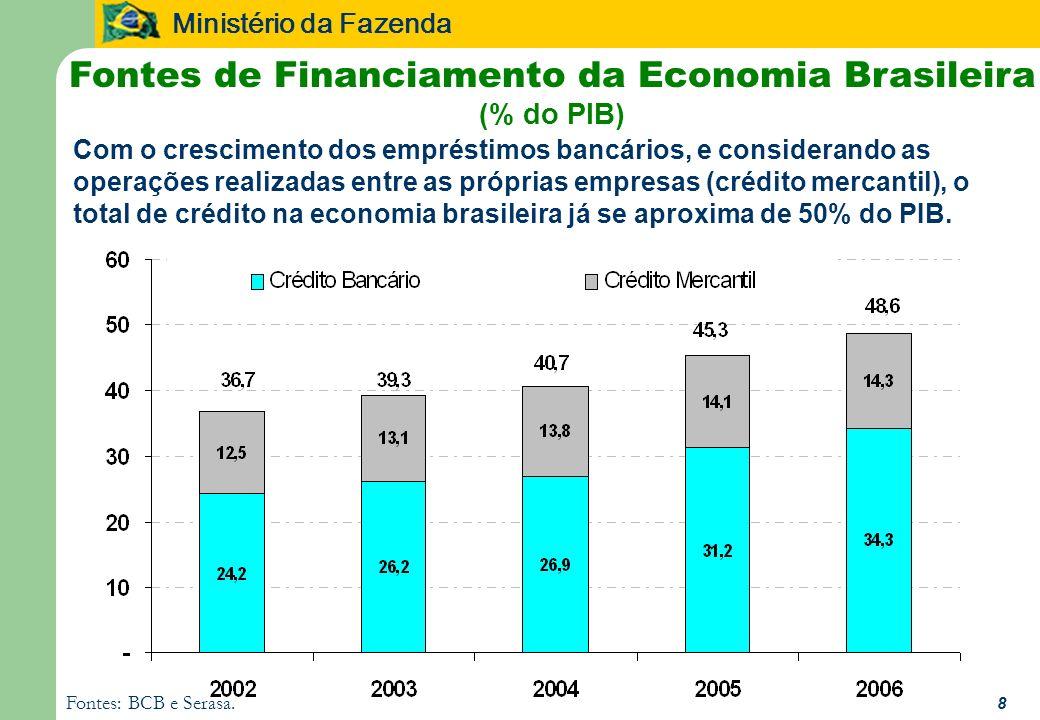 Ministério da Fazenda 8 Fontes de Financiamento da Economia Brasileira (% do PIB) Fontes: BCB e Serasa. Com o crescimento dos empréstimos bancários, e