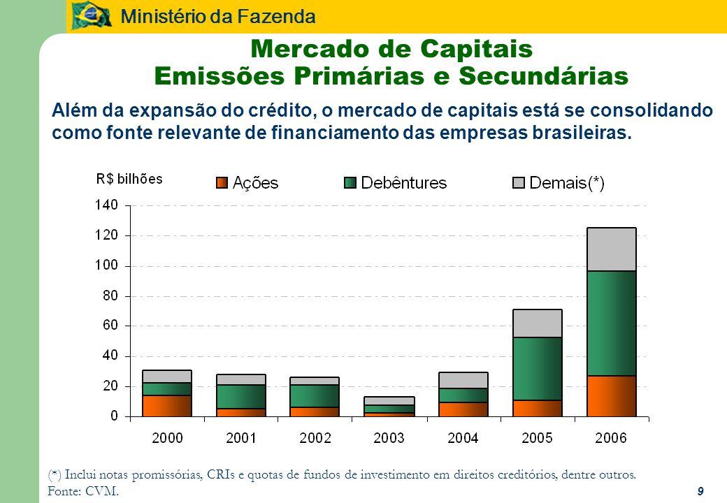 Ministério da Fazenda 9 Mercado de Capitais Emissões Primárias e Secundárias (*) Inclui notas promissórias, CRIs e quotas de fundos de investimento em direitos creditórios, dentre outros.