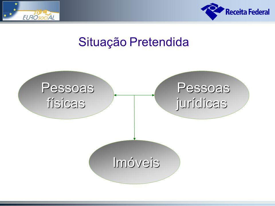 Pessoas físicas Pessoas físicas Imóveis Imóveis Pessoas jurídicas Pessoas jurídicas Situação Pretendida