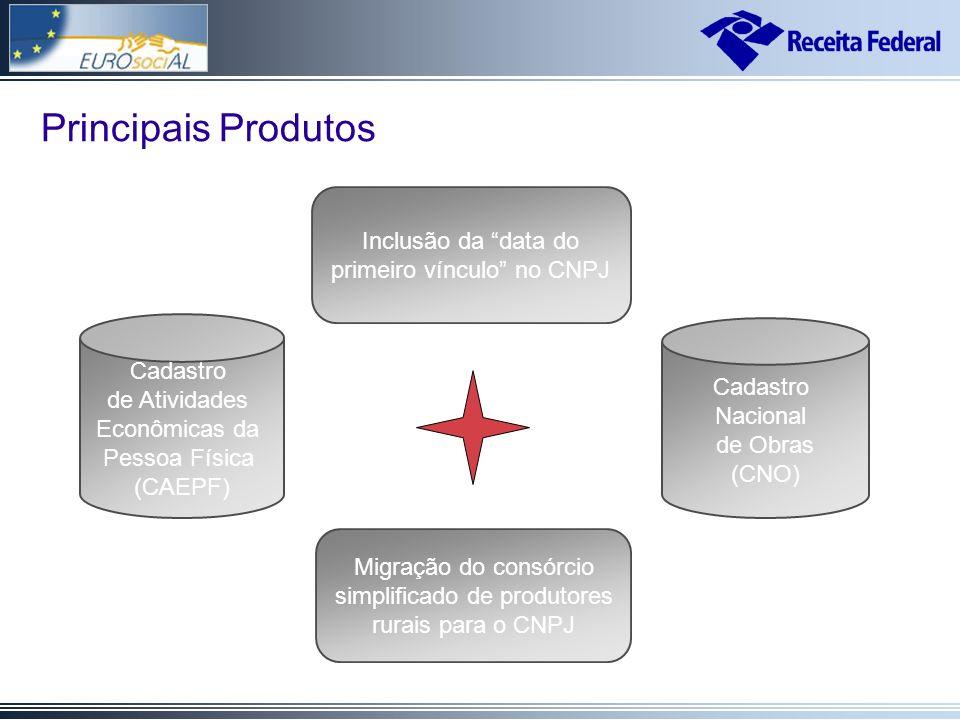 Cadastro de Atividades Econômicas da Pessoa Física (CAEPF) Cadastro Nacional de Obras (CNO) Principais Produtos Inclusão da data do primeiro vínculo no CNPJ Migração do consórcio simplificado de produtores rurais para o CNPJ