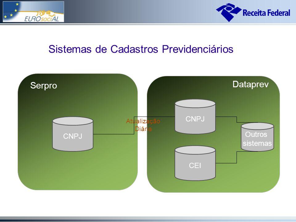 Cadastros de Informações Previdenciárias Dataprev CNPJ Atualização Diária CNPJ Serpro CEI Dataprev Outros sistemas Sistemas de Cadastros Previdenciários