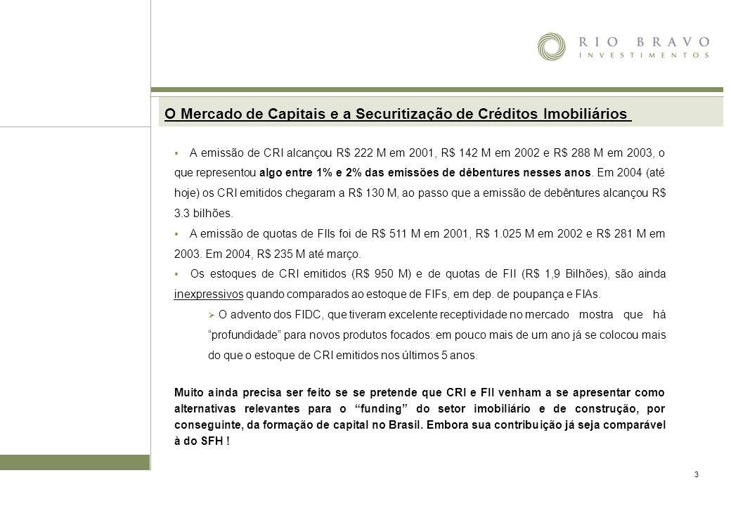 4 Razões para revigorar FIIs e CRIs como instrumentos para o investimento Crédito para construção: A formação de capital tem necessariamente um componente de construção da ordem de 60% em média.