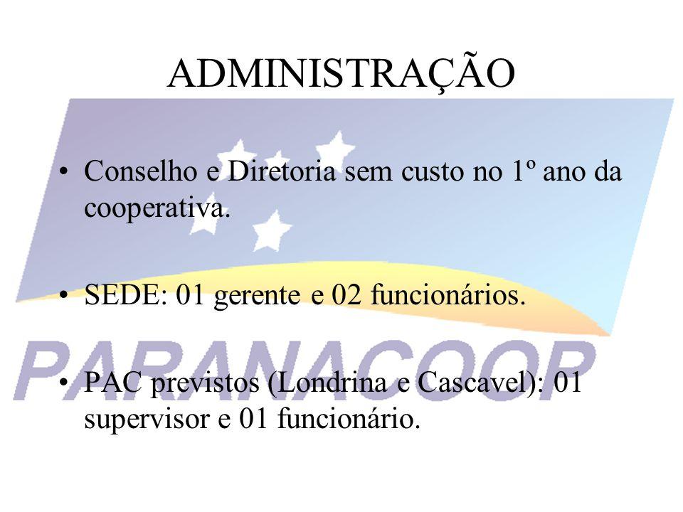 ADMINISTRAÇÃO Conselho e Diretoria sem custo no 1º ano da cooperativa. SEDE: 01 gerente e 02 funcionários. PAC previstos (Londrina e Cascavel): 01 sup
