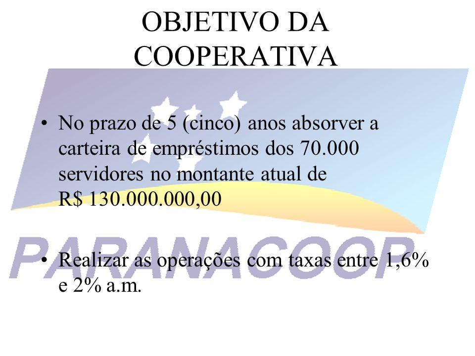 OBJETIVO DA COOPERATIVA No prazo de 5 (cinco) anos absorver a carteira de empréstimos dos 70.000 servidores no montante atual de R$ 130.000.000,00 Rea