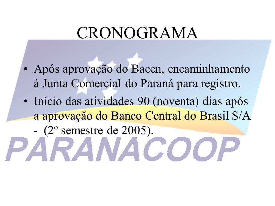 CRONOGRAMA Após aprovação do Bacen, encaminhamento à Junta Comercial do Paraná para registro. Início das atividades 90 (noventa) dias após a aprovação