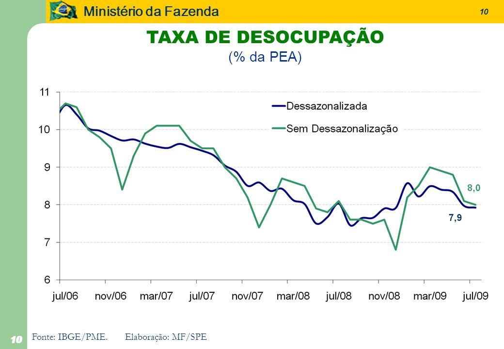 Ministério da Fazenda 10 Fonte: IBGE/PME.Elaboração: MF/SPE TAXA DE DESOCUPAÇÃO (% da PEA)
