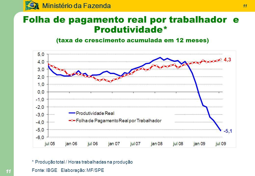 Ministério da Fazenda 11 Folha de pagamento real por trabalhador e Produtividade* (taxa de crescimento acumulada em 12 meses) * Produção total / Horas