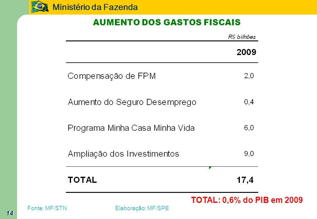 Ministério da Fazenda 14 AUMENTO DOS GASTOS FISCAIS 14 Fonte: MF/STNElaboração: MF/SPE TOTAL: 0,6% do PIB em 2009