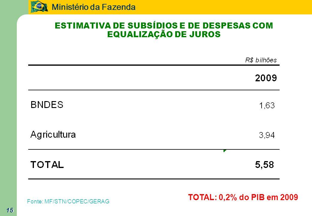 Ministério da Fazenda 15 ESTIMATIVA DE SUBSÍDIOS E DE DESPESAS COM EQUALIZAÇÃO DE JUROS 15 Fonte: MF/STN/COPEC/GERAG TOTAL: 0,2% do PIB em 2009