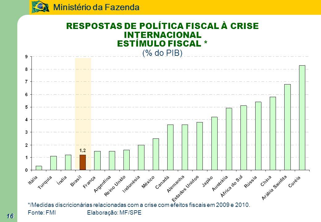 Ministério da Fazenda 16 RESPOSTAS DE POLÍTICA FISCAL À CRISE INTERNACIONAL ESTÍMULO FISCAL * (% do PIB) */Medidas discricionárias relacionadas com a