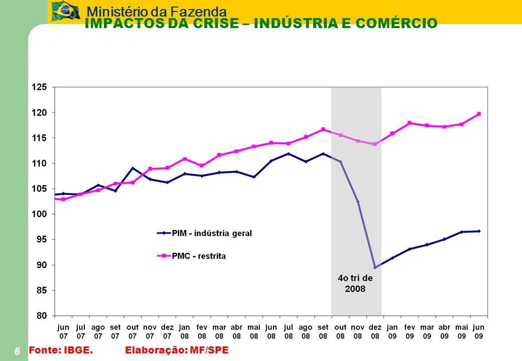 Ministério da Fazenda 6 IMPACTOS DA CRISE – INDÚSTRIA E COMÉRCIO Fonte: IBGE.Elaboração: MF/SPE