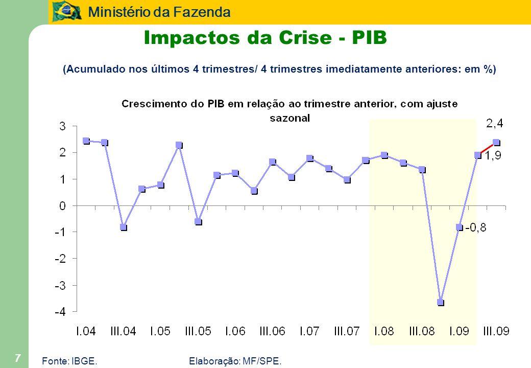 Ministério da Fazenda 7 Impactos da Crise - PIB (Acumulado nos últimos 4 trimestres/ 4 trimestres imediatamente anteriores: em %) Fonte: IBGE.Elaboraç