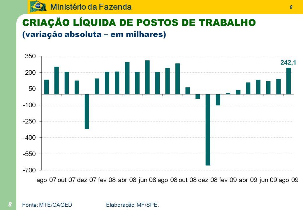 Ministério da Fazenda 8 8 CRIAÇÃO LÍQUIDA DE POSTOS DE TRABALHO (variação absoluta – em milhares) Fonte: MTE/CAGEDElaboração: MF/SPE.