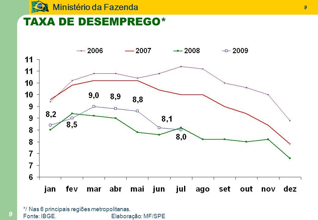Ministério da Fazenda 9 9 TAXA DE DESEMPREGO* */ Nas 6 principais regiões metropolitanas. Fonte: IBGE. Elaboração: MF/SPE