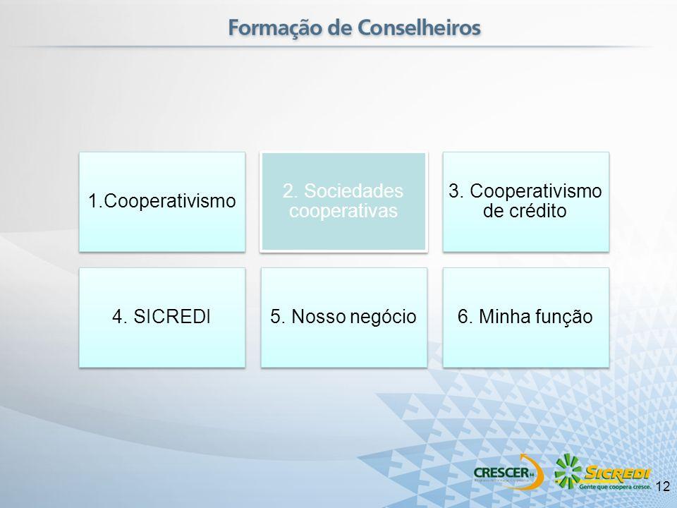 1.Cooperativismo 2. Sociedades cooperativas 3. Cooperativismo de crédito 4. SICREDI5. Nosso negócio6. Minha função 12