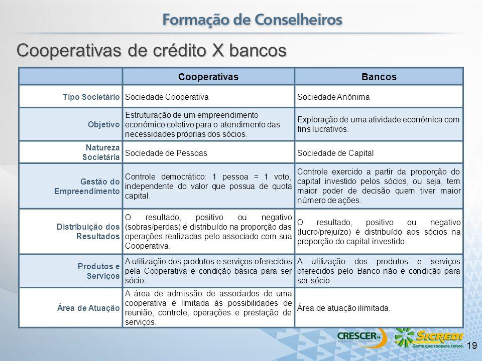 CooperativasBancos Tipo SocietárioSociedade CooperativaSociedade Anônima Objetivo Estruturação de um empreendimento econômico coletivo para o atendime