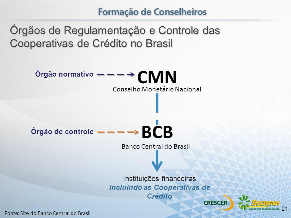 Conselho Monetário Nacional Fonte: Site do Banco Central do Brasil CMN BCB Instituições financeiras Incluindo as Cooperativas de Crédito Órgão de cont