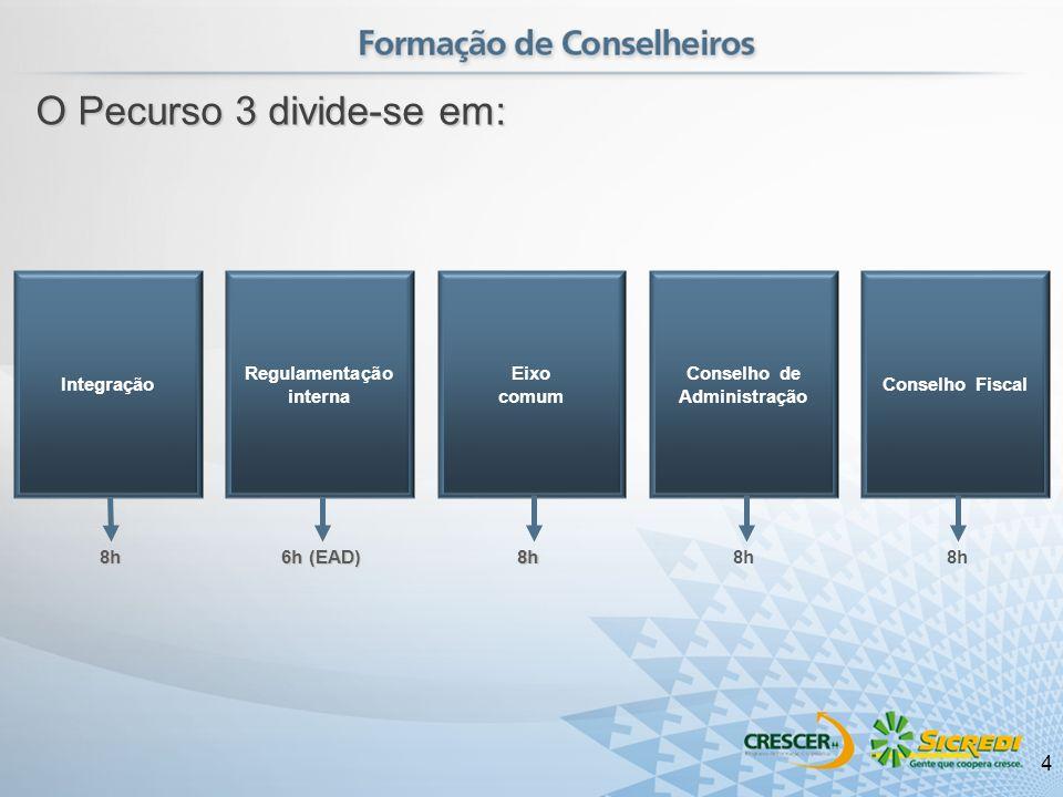 Eixo comum Conselho de Administração Conselho Fiscal 8h8h8h Regulamentação interna Integração 6h (EAD) O Pecurso 3 divide-se em: 4
