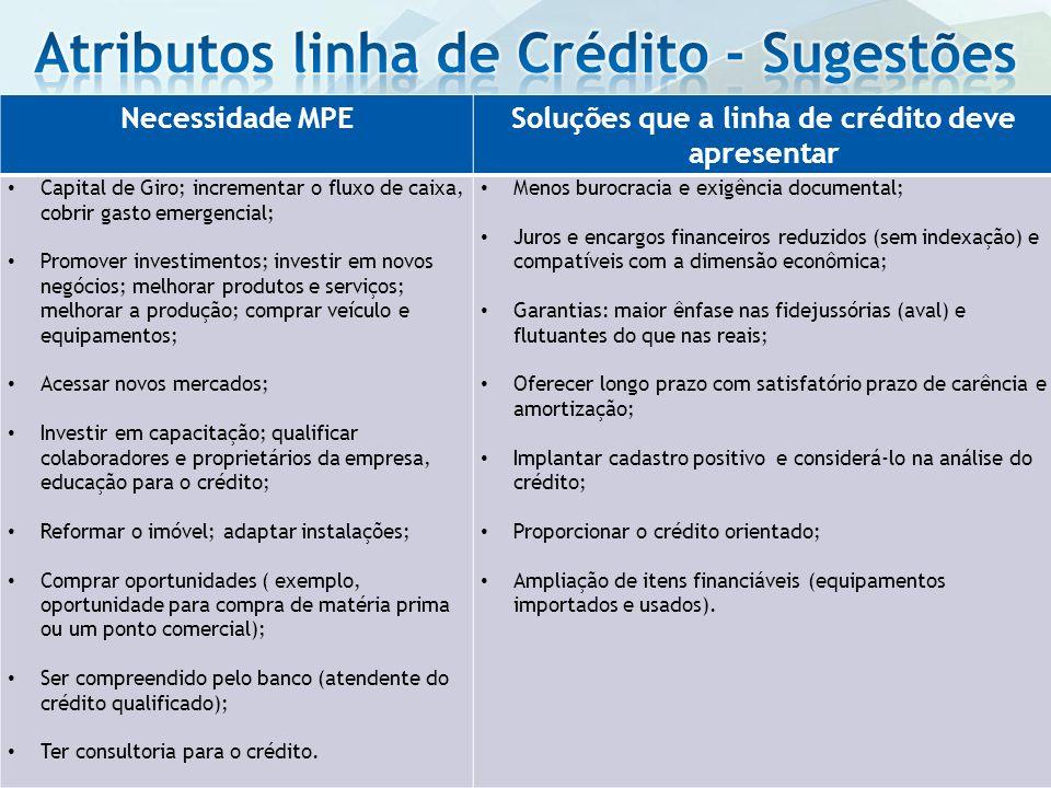 Necessidade MPESoluções que a linha de crédito deve apresentar Capital de Giro; incrementar o fluxo de caixa, cobrir gasto emergencial; Promover inves