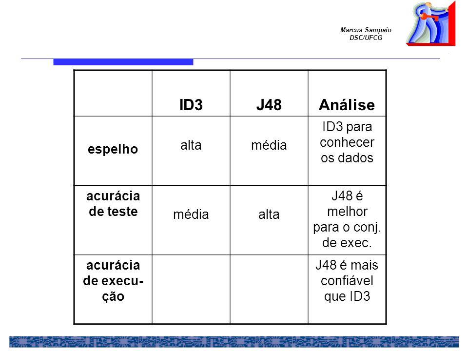 Marcus Sampaio DSC/UFCG ID3J48Análise espelho altamédia ID3 para conhecer os dados acurácia de teste médiaalta J48 é melhor para o conj. de exec. acur