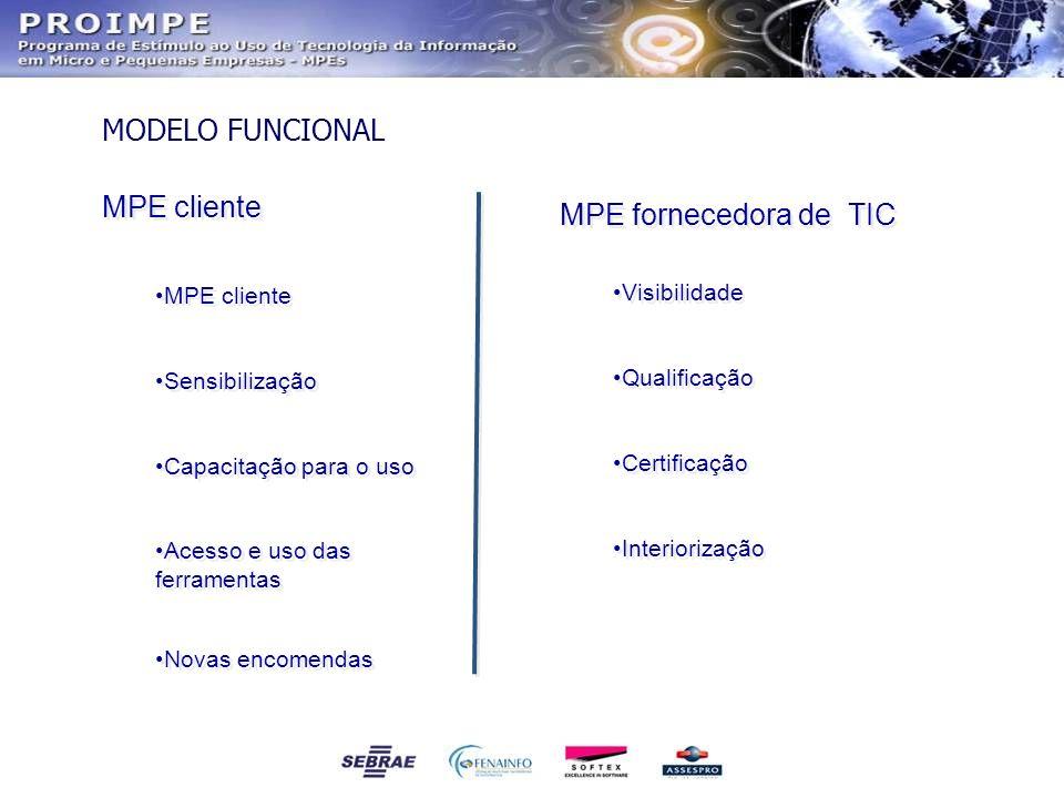 MODELO FUNCIONAL MPE fornecedora de TIC Visibilidade Qualificação Certificação Interiorização MPE fornecedora de TIC Visibilidade Qualificação Certifi