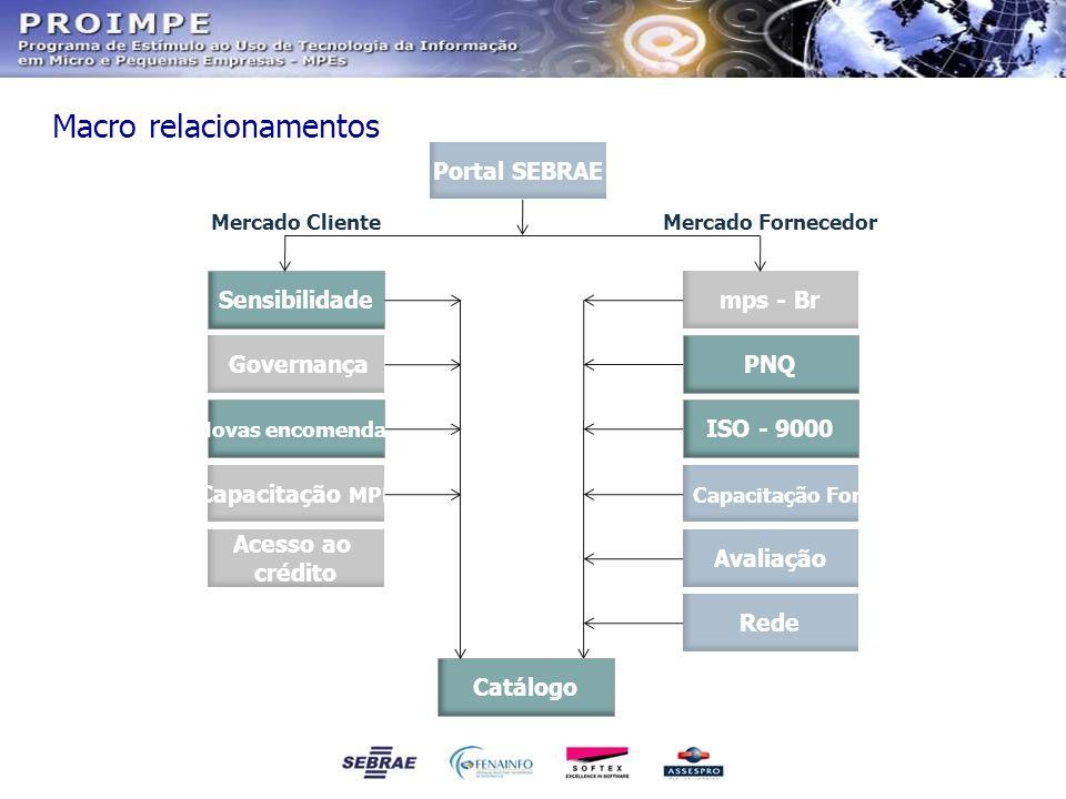 Portal SEBRAE Acesso ao crédito Capacitação MPE Novas encomendas Governança Sensibilidade Catálogo Rede Avaliação Capacitação Forn ISO - 9000 PNQ mps