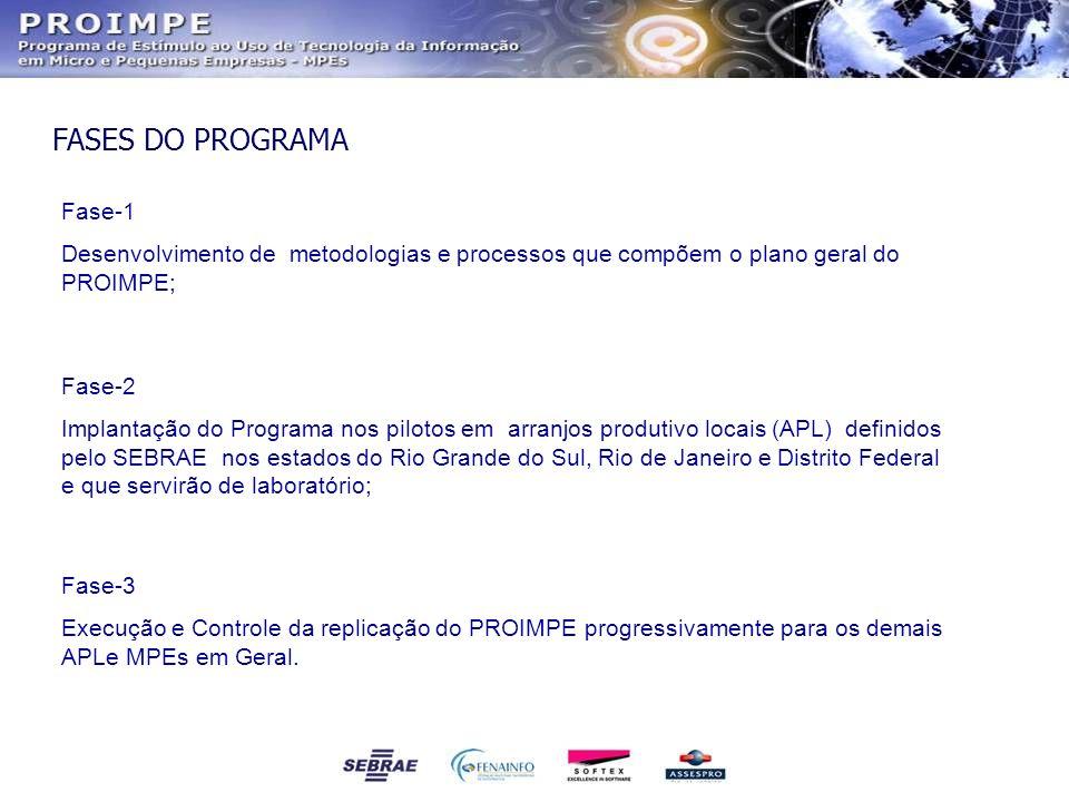 Fase-1 Desenvolvimento de metodologias e processos que compõem o plano geral do PROIMPE; Fase-2 Implantação do Programa nos pilotos em arranjos produt