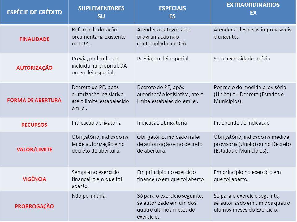 ESPÉCIE DE CRÉDITO SUPLEMENTARES SU ESPECIAIS ES EXTRAORDINÁRIOS EX FINALIDADE Reforço de dotação orçamentária existente na LOA. Atender a categoria d