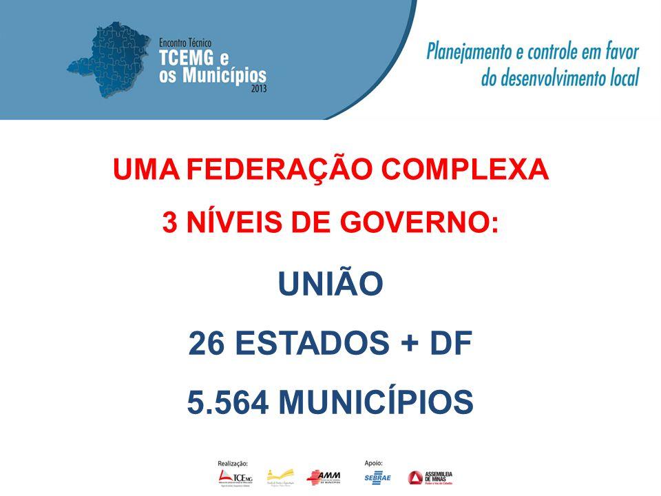 UMA FEDERAÇÃO COMPLEXA 3 NÍVEIS DE GOVERNO: UNIÃO 26 ESTADOS + DF 5.564 MUNICÍPIOS