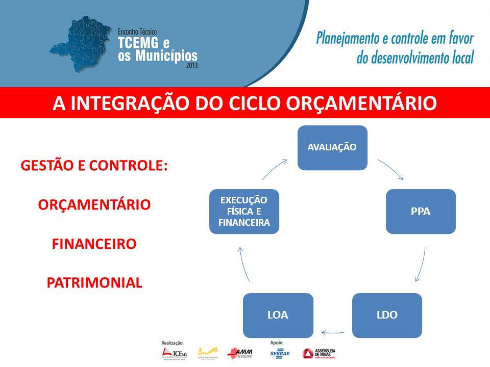 AVALIAÇÃO PPALDOLOA EXECUÇÃO FÍSICA E FINANCEIRA A INTEGRAÇÃO DO CICLO ORÇAMENTÁRIO GESTÃO E CONTROLE: ORÇAMENTÁRIO FINANCEIRO PATRIMONIAL