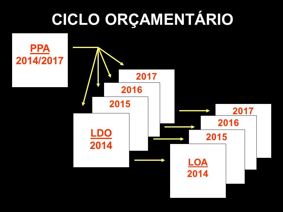 CICLO ORÇAMENTÁRIO PPA 2014/2017 2017 2016 2015 LDO 2014 2017 2016 2015 LOA 2014