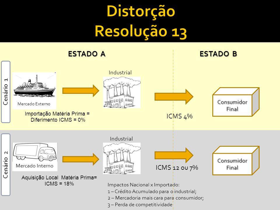 Importação Matéria Prima = Diferimento ICMS = 0% ESTADO A ESTADO B ICMS 4% Aquisição Local Matéria Prima= ICMS = 18% ICMS 12 ou 7% Impactos Nacional x