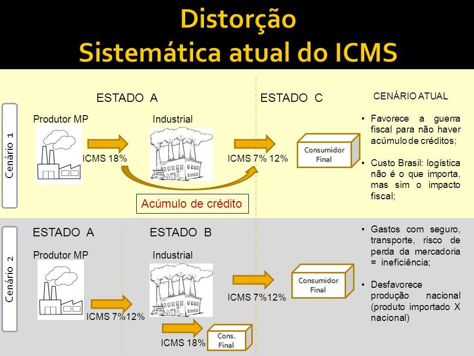 Produtor MP ESTADO AESTADO C ICMS 18%ICMS 7% 12% Produtor MP ICMS 7%12% Industrial ICMS 18% CENÁRIO ATUAL Favorece a guerra fiscal para não haver acúm