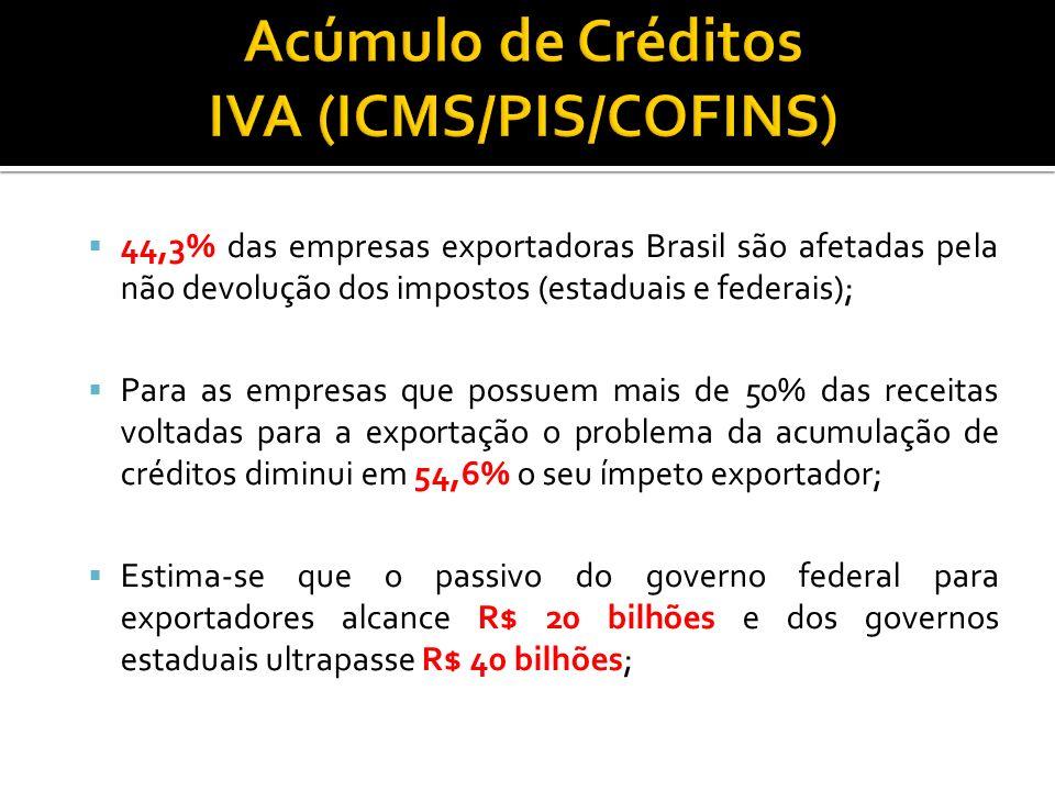 44,3% das empresas exportadoras Brasil são afetadas pela não devolução dos impostos (estaduais e federais); Para as empresas que possuem mais de 50% d