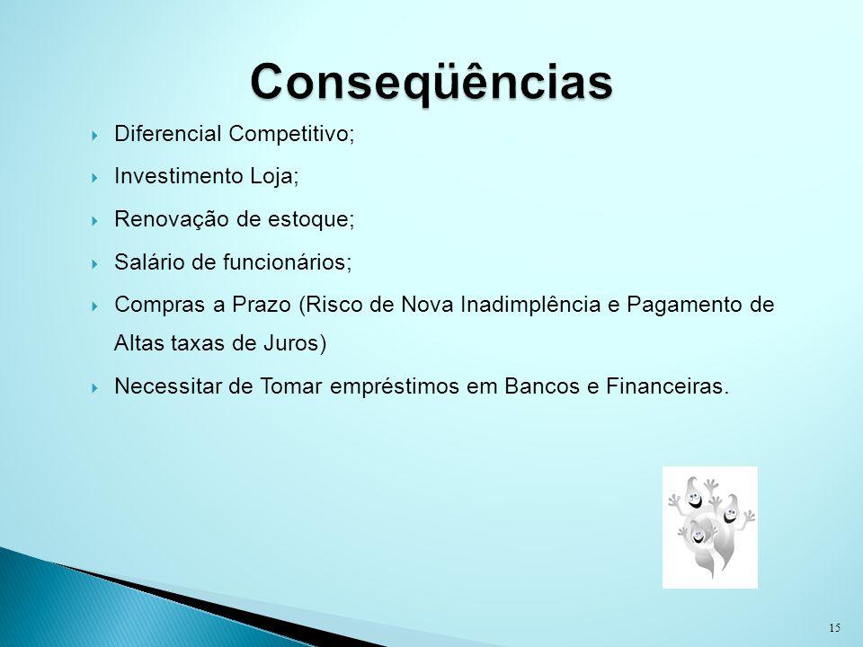 Diferencial Competitivo; Investimento Loja; Renovação de estoque; Salário de funcionários; Compras a Prazo (Risco de Nova Inadimplência e Pagamento de