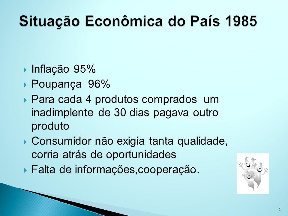 Inflação 95% Poupança 96% Para cada 4 produtos comprados um inadimplente de 30 dias pagava outro produto Consumidor não exigia tanta qualidade, corria