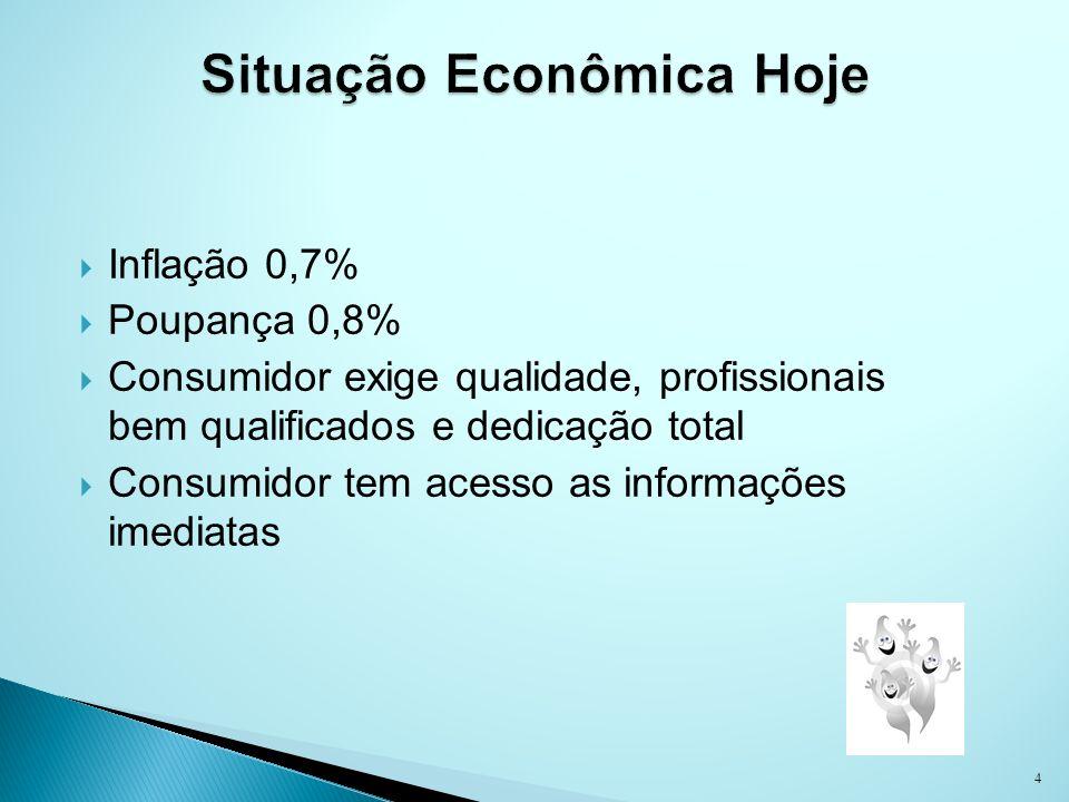 Inflação 0,7% Poupança 0,8% Consumidor exige qualidade, profissionais bem qualificados e dedicação total Consumidor tem acesso as informações imediata
