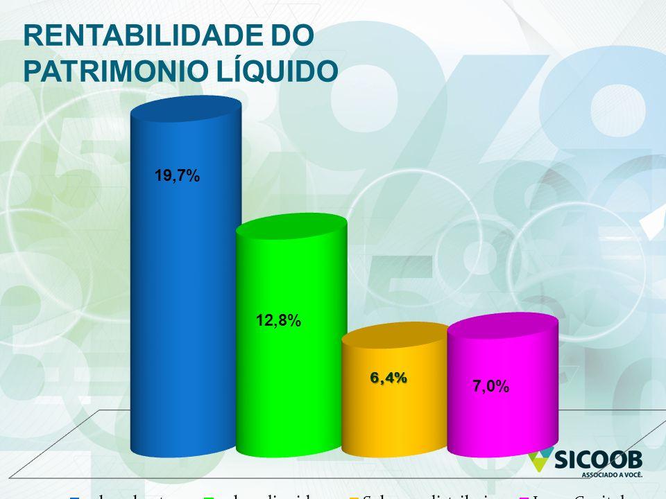 RENTABILIDADE DO PATRIMONIO LÍQUIDO