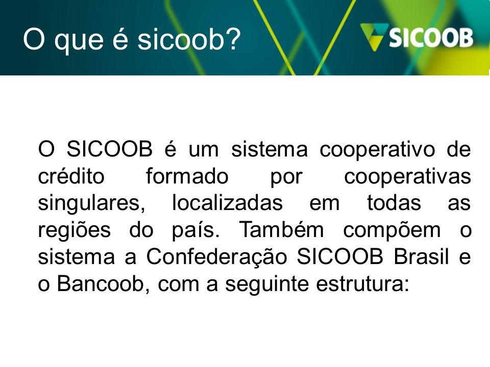 O SICOOB é um sistema cooperativo de crédito formado por cooperativas singulares, localizadas em todas as regiões do país. Também compõem o sistema a