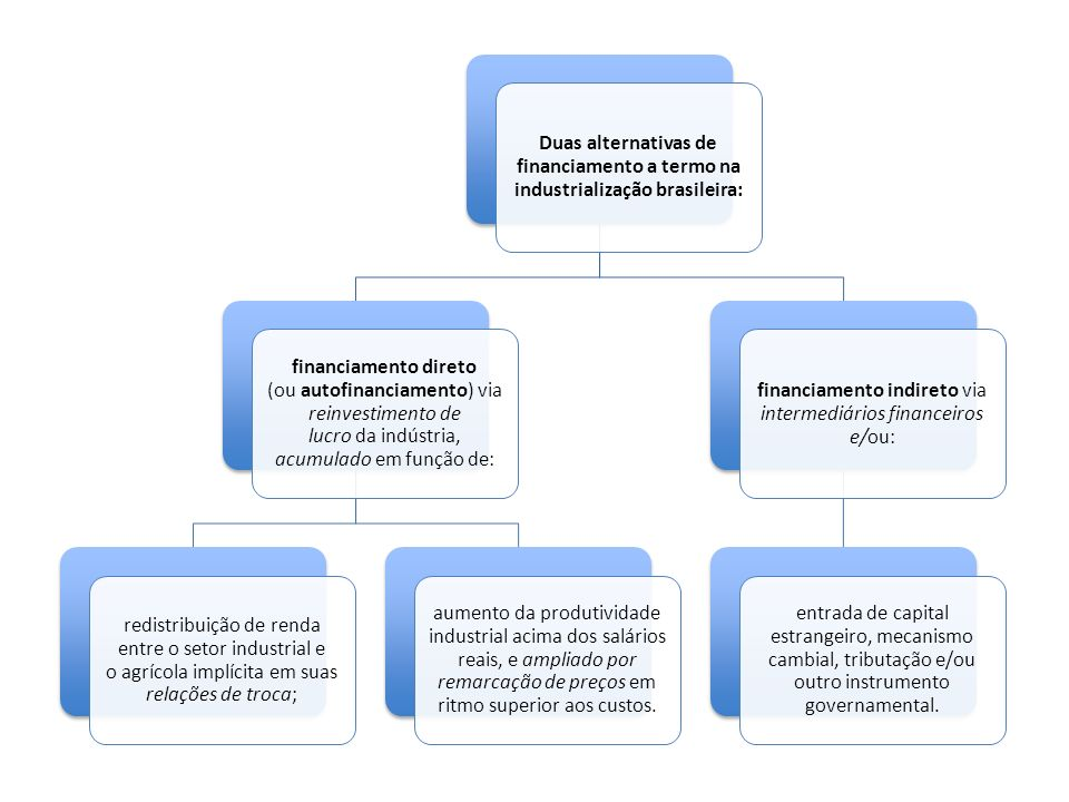 Duas alternativas de financiamento a termo na industrialização brasileira: financiamento direto (ou autofinanciamento) via reinvestimento de lucro da