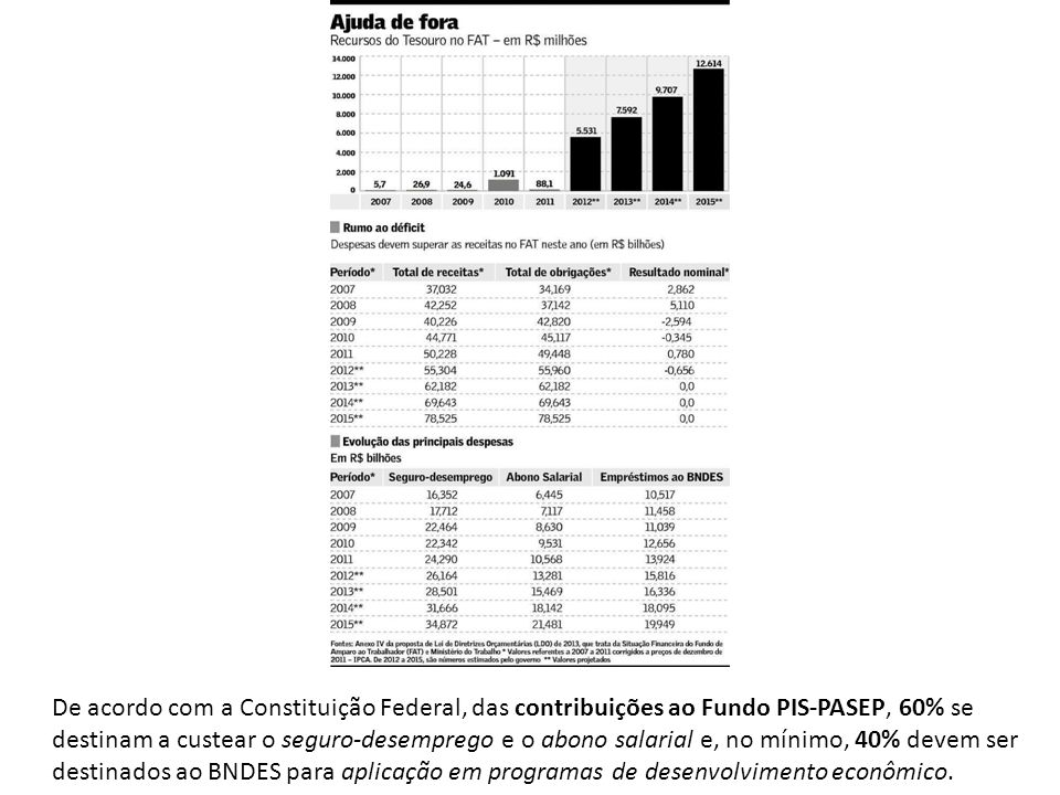 De acordo com a Constituição Federal, das contribuições ao Fundo PIS-PASEP, 60% se destinam a custear o seguro-desemprego e o abono salarial e, no mín