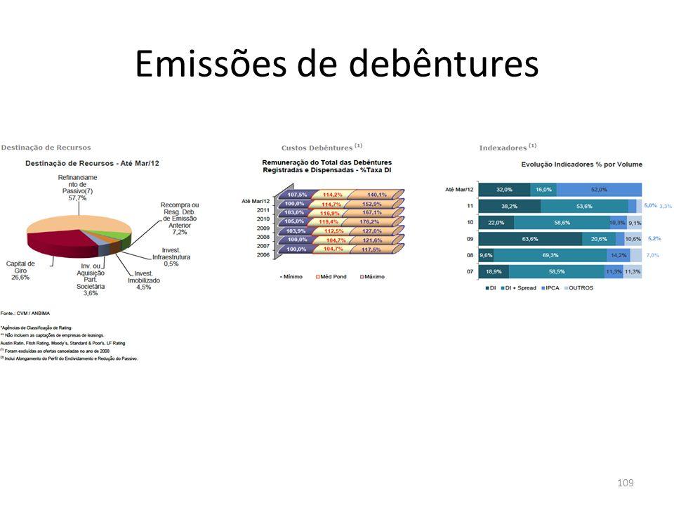 Emissões de debêntures 109