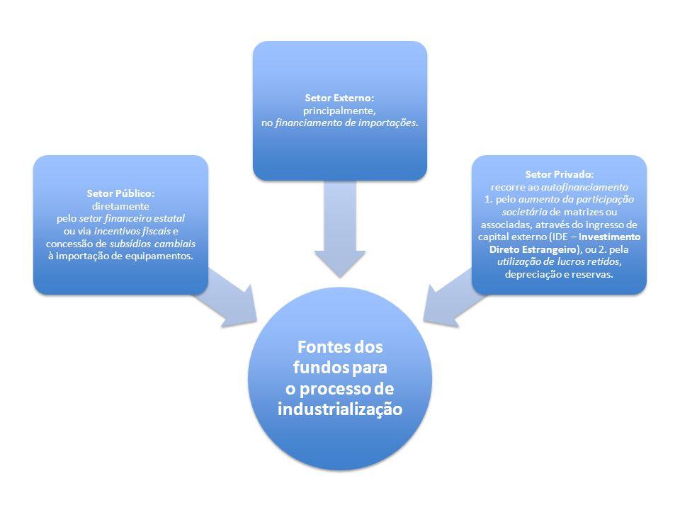 Fontes dos fundos para o processo de industrialização Setor Público: diretamente pelo setor financeiro estatal ou via incentivos fiscais e concessão d