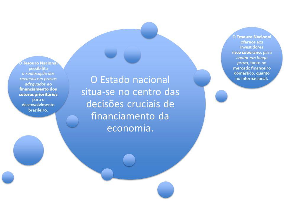 O Estado nacional situa-se no centro das decisões cruciais de financiamento da economia. O Tesouro Nacional possibilita a realocação dos recursos em p