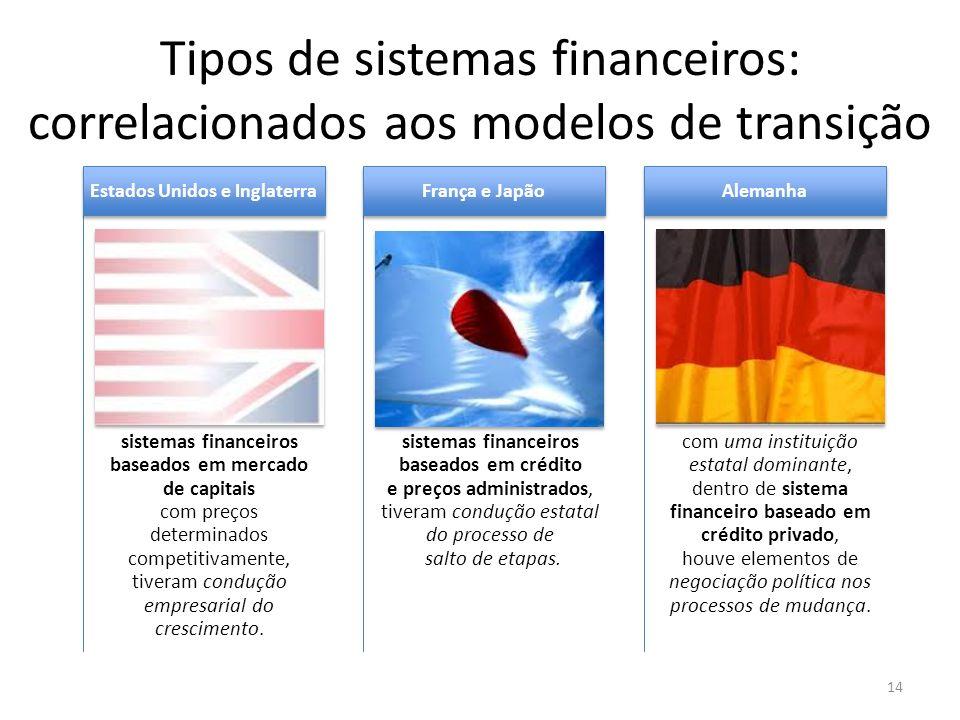 Tipos de sistemas financeiros: correlacionados aos modelos de transição 14 sistemas financeiros baseados em mercado de capitais com preços determinado