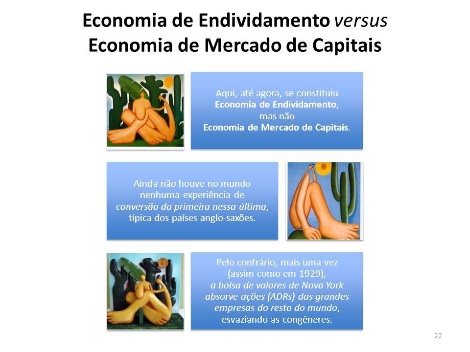 Economia de Endividamento versus Economia de Mercado de Capitais 22 Aqui, até agora, se constituiu Economia de Endividamento, mas não Economia de Merc