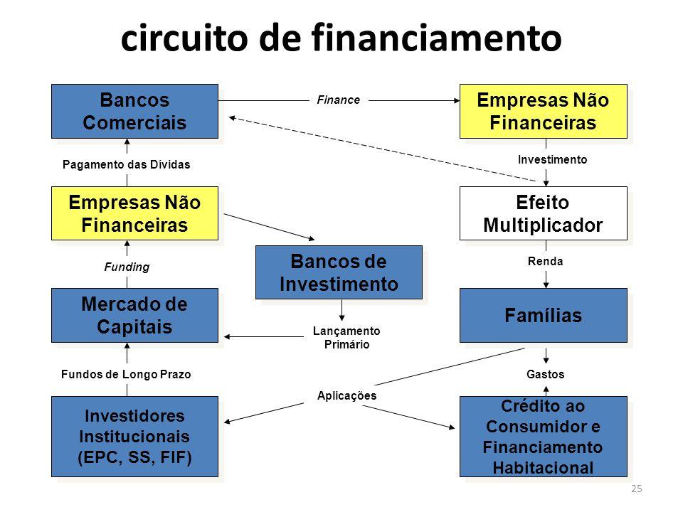 25 circuito de financiamento Bancos Comerciais Empresas Não Financeiras Efeito Multiplicador Mercado de Capitais Famílias Investidores Institucionais