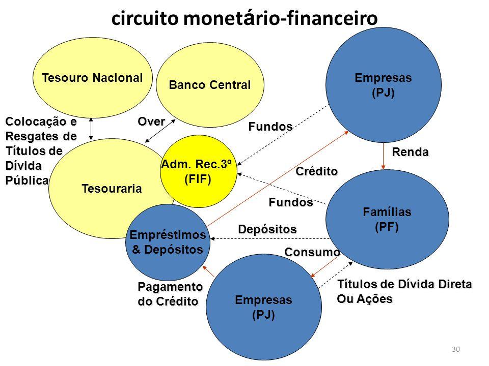 30 Tesouro Nacional Banco Central Tesouraria Adm. Rec.3º (FIF) Empréstimos & Depósitos Empresas (PJ) Famílias (PF) Empresas (PJ) Crédito Consumo Renda